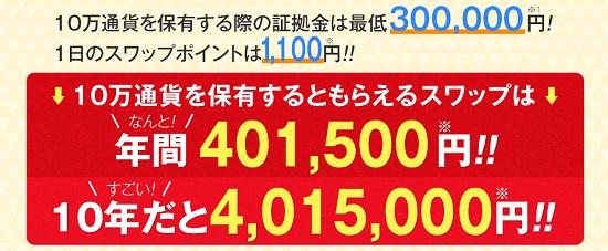 トルコリラ円スワップ金利1,100円!