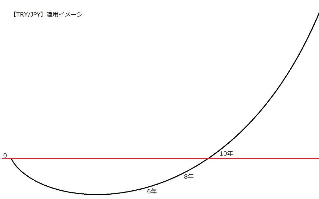 トルコリラ円運用イメージ