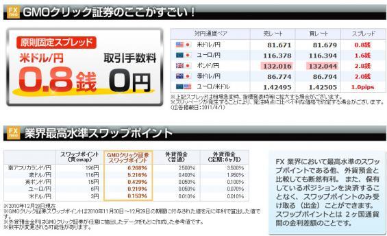 ドル円0.8銭原則固定GMOクリック証券FX