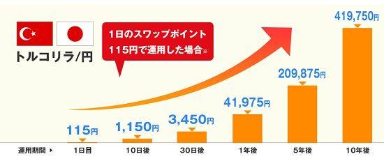 トルコリラ円でスワップ運用10年後