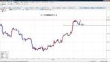 ユーロ円時間足チャート20110114L