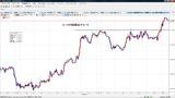 ユーロ円時間足チャート20110120T