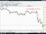 USDJPY20081216N米FOMC5分足チャート