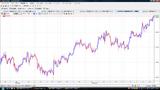 EURUSD20091014L時間足チャート