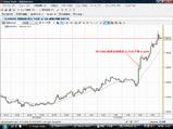 EURUSD20081216N米FOMC5分足チャート