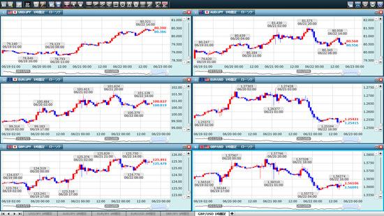 クリック証券FXプラチナチャート6分割
